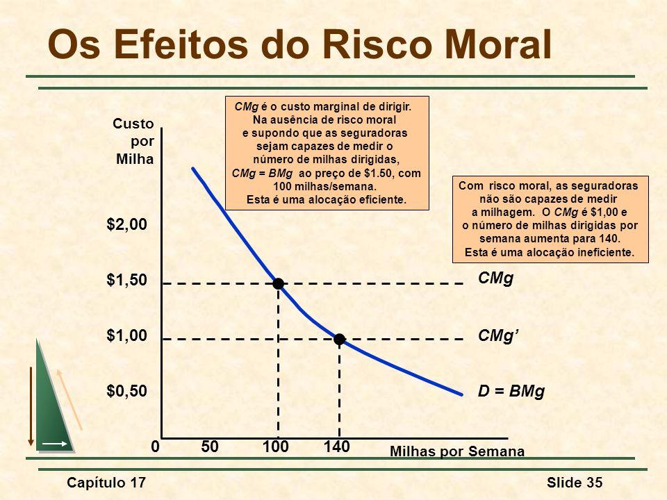 Os Efeitos do Risco Moral