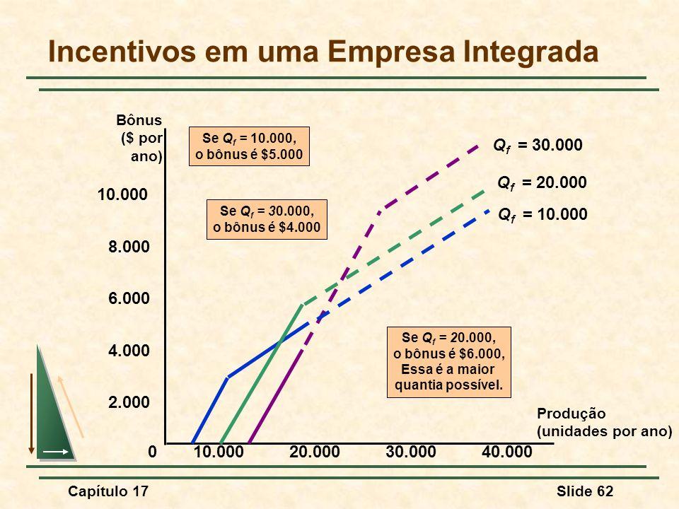 Incentivos em uma Empresa Integrada