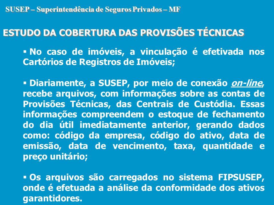 SUSEP – Superintendência de Seguros Privados – MF