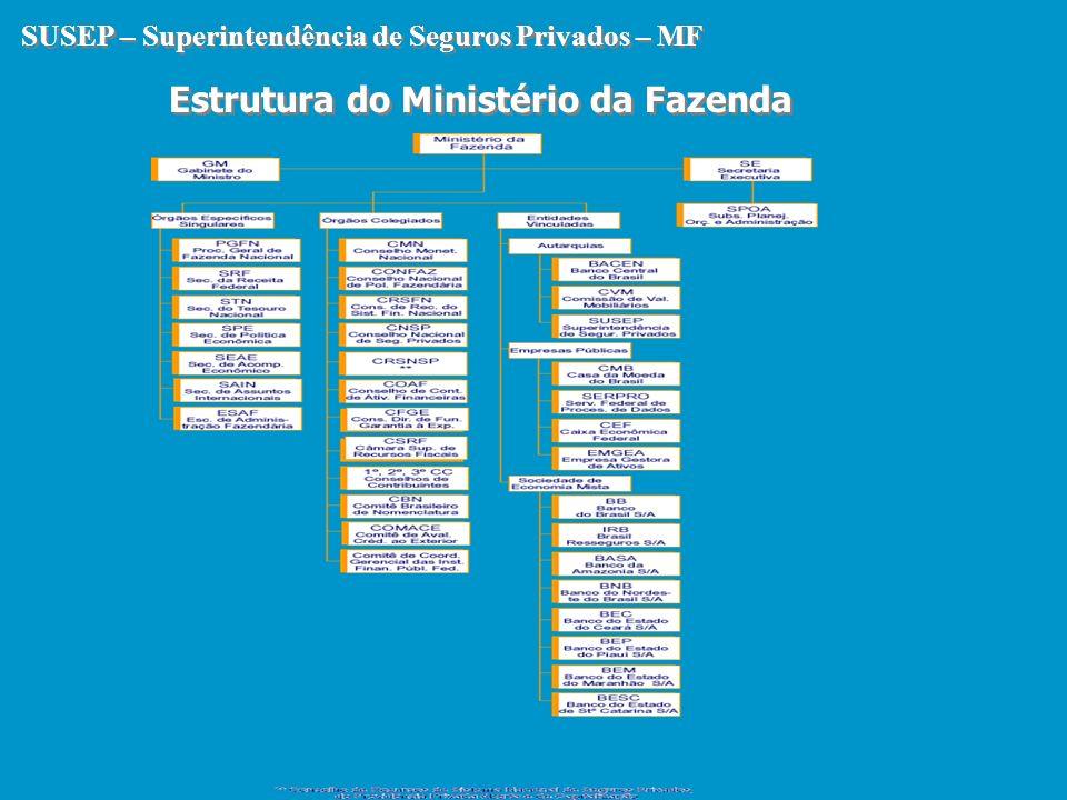 Estrutura do Ministério da Fazenda