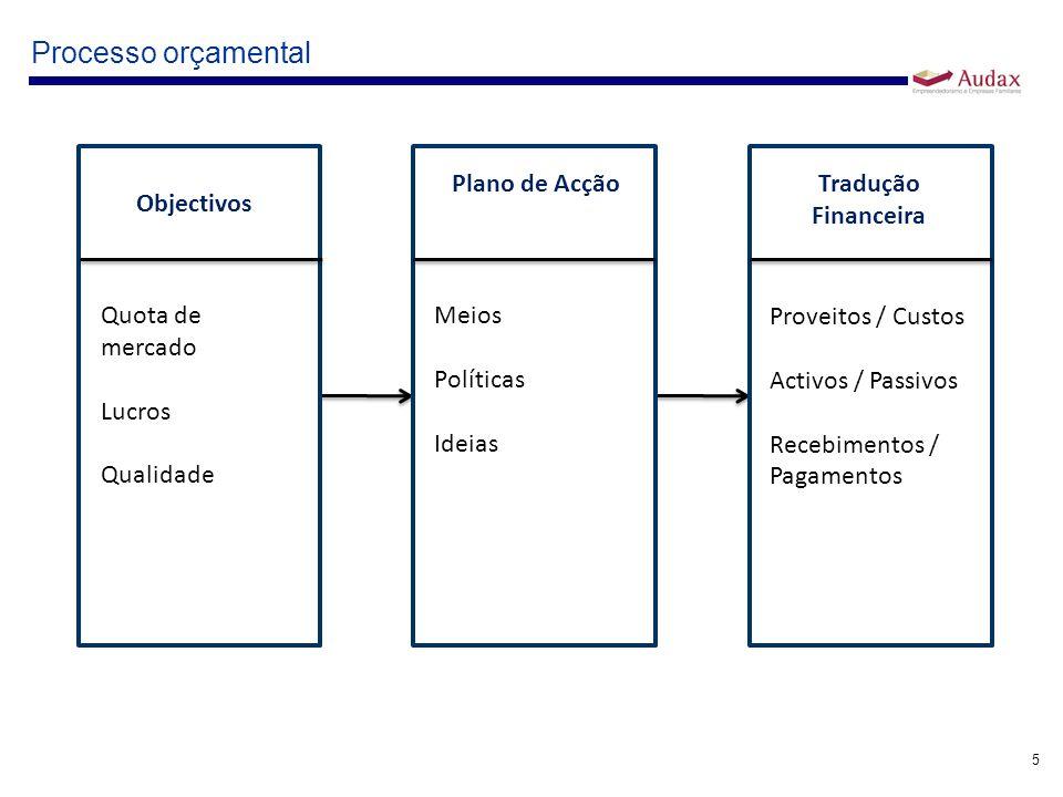 Processo orçamental Objectivos Quota de mercado Lucros Qualidade