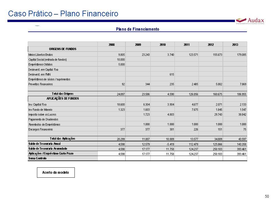 Caso Prático – Plano Financeiro