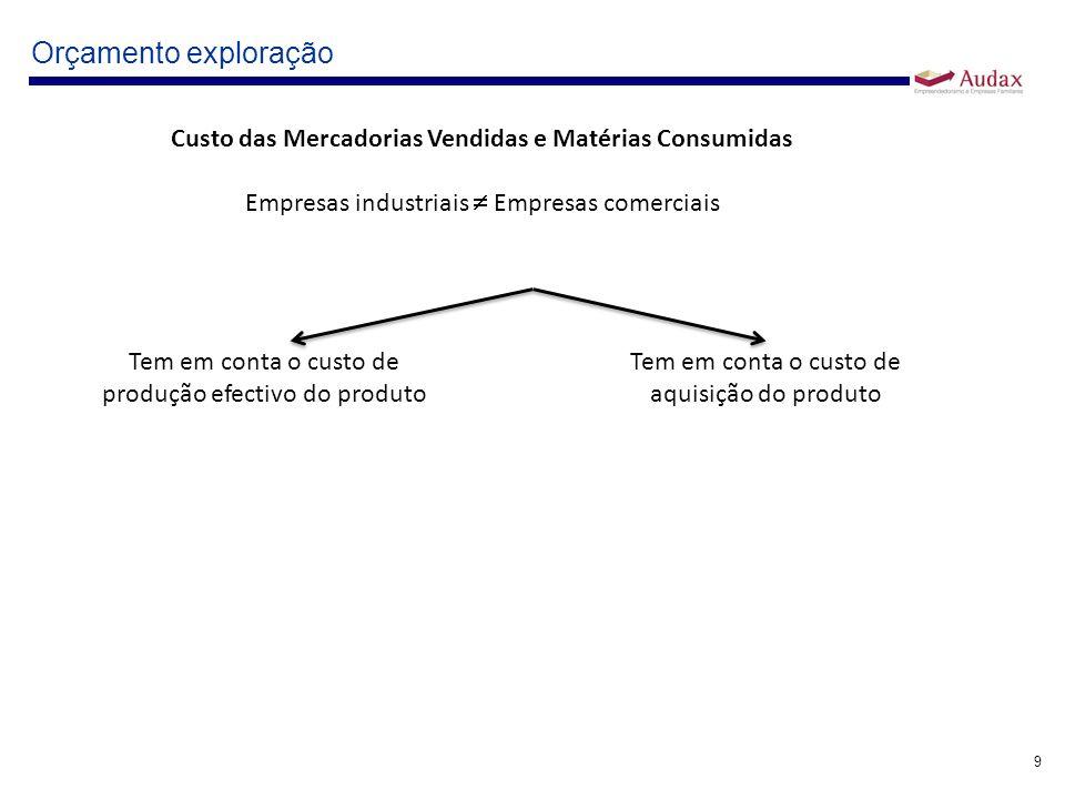 Custo das Mercadorias Vendidas e Matérias Consumidas