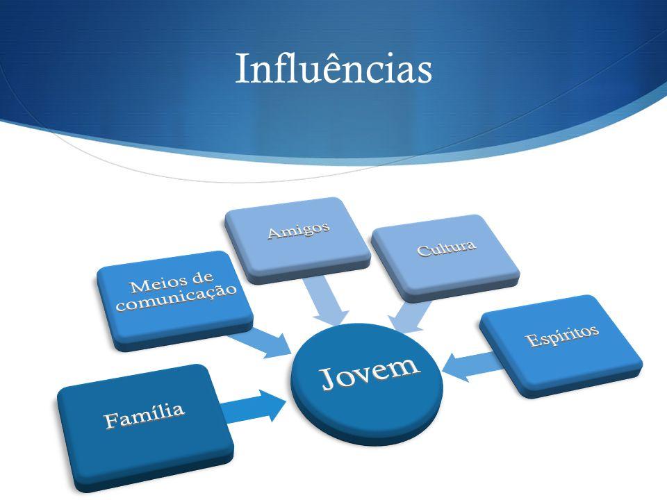 Influências Jovem Família Meios de comunicação Amigos Cultura