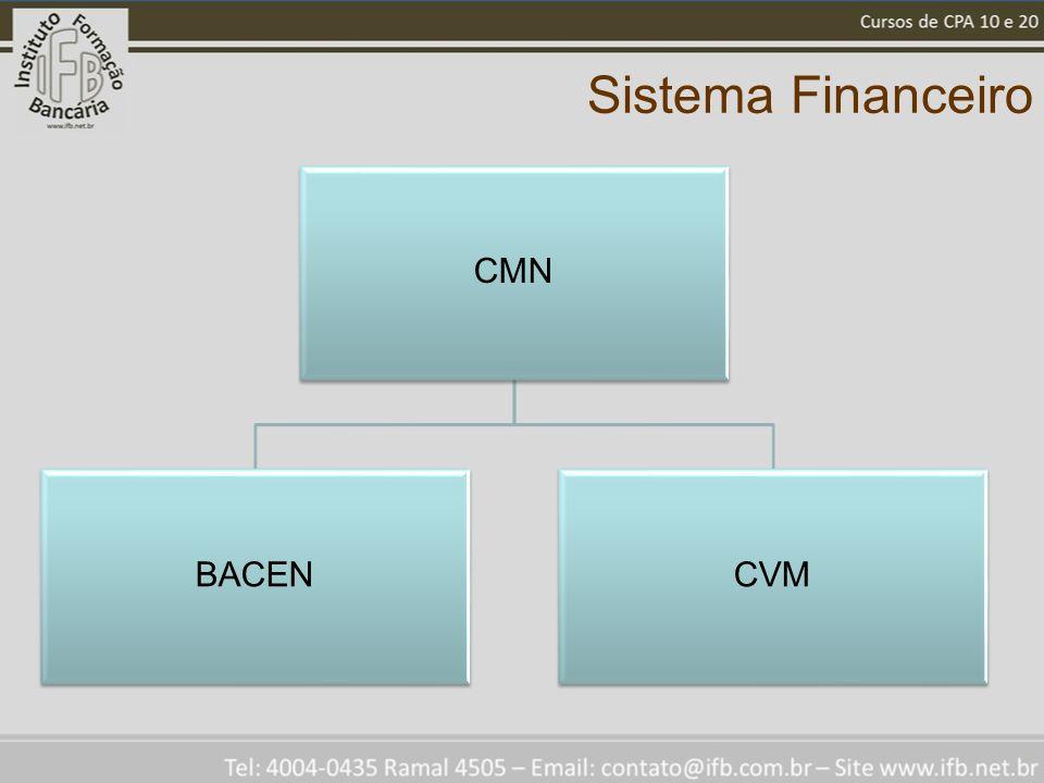 Sistema Financeiro CMN BACEN CVM