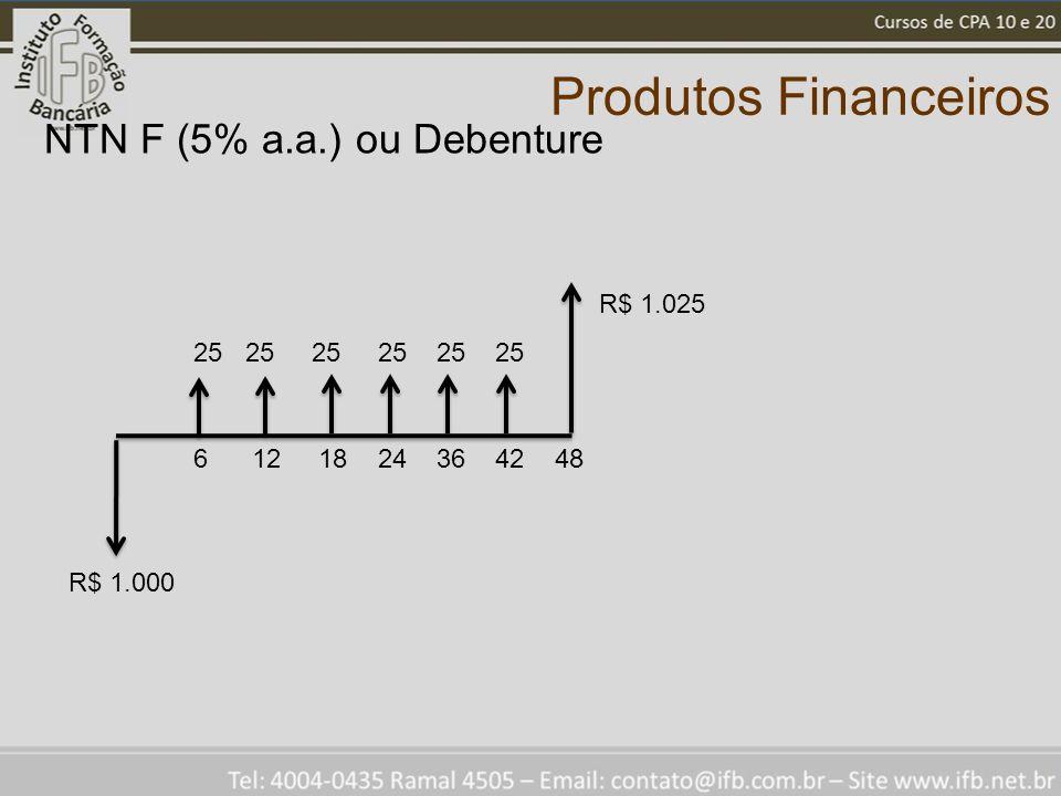 Produtos Financeiros NTN F (5% a.a.) ou Debenture R$ 1.025