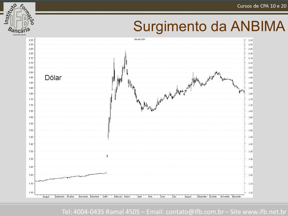Surgimento da ANBIMA Dólar