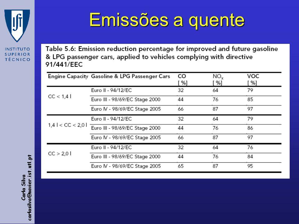 Emissões a quente