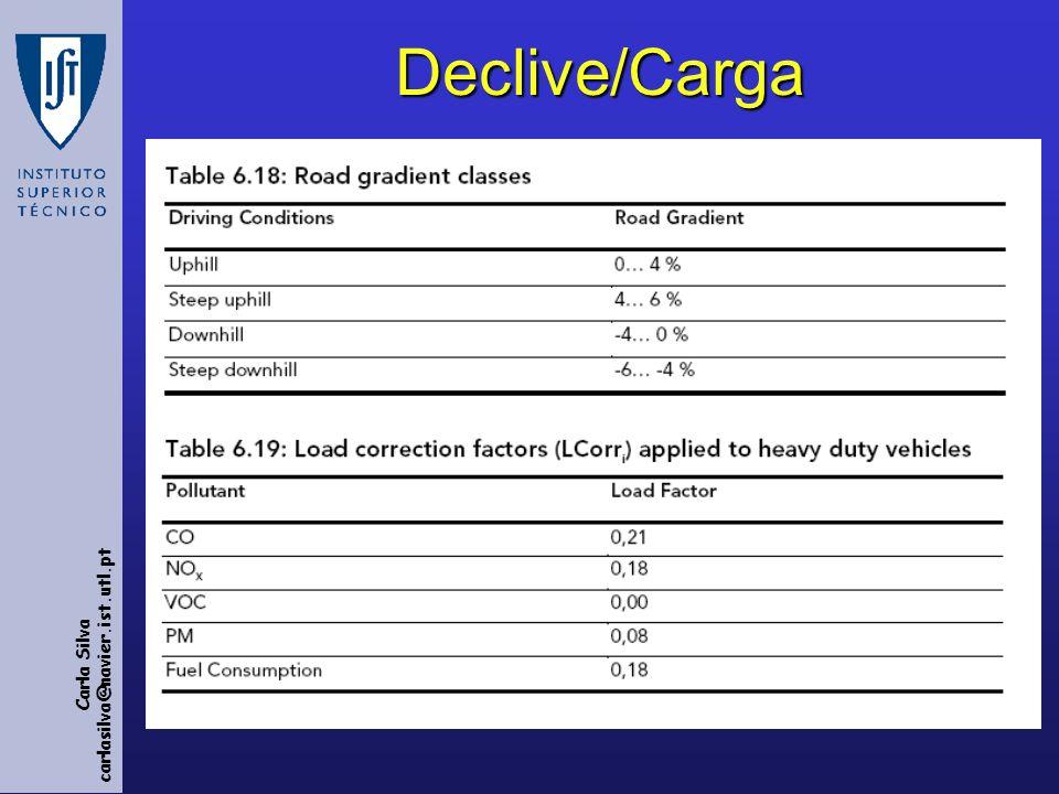 Declive/Carga