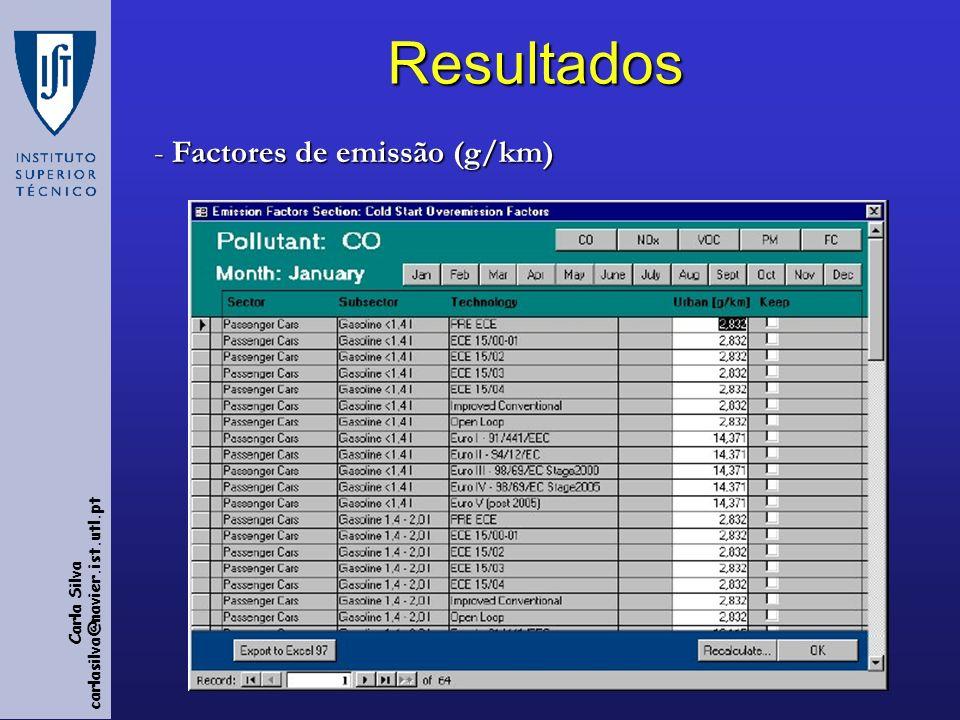 Resultados Factores de emissão (g/km)