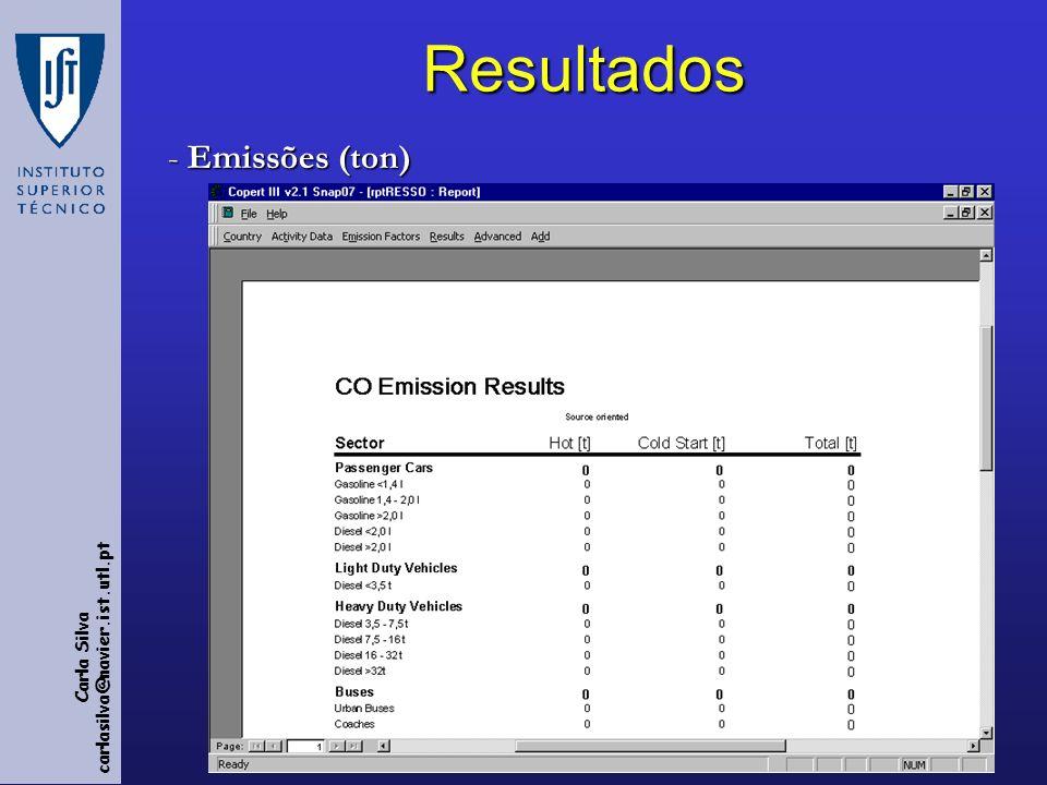 Resultados Emissões (ton)