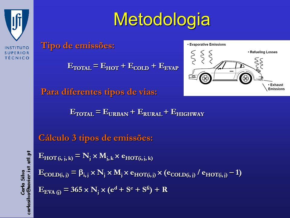 Metodologia Tipo de emissões: ETOTAL = EHOT + ECOLD + EEVAP