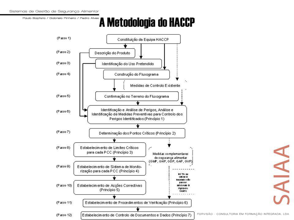 A Metodologia do HACCP
