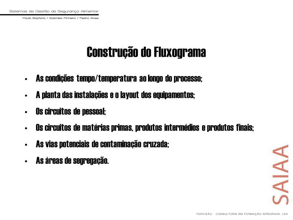 Construção do Fluxograma