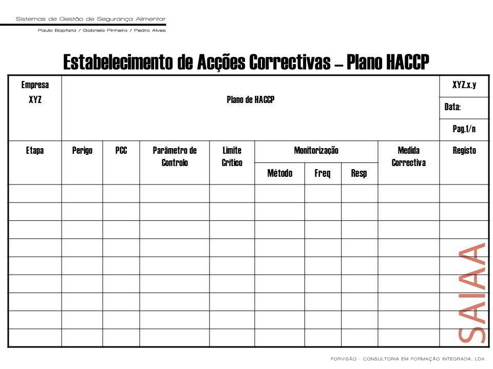 Estabelecimento de Acções Correctivas – Plano HACCP