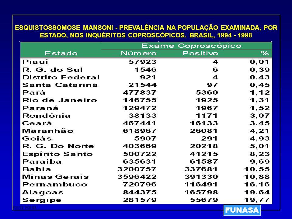ESQUISTOSSOMOSE MANSONI - PREVALÊNCIA NA POPULAÇÃO EXAMINADA, POR ESTADO, NOS INQUÉRITOS COPROSCÓPICOS. BRASIL, 1994 - 1998