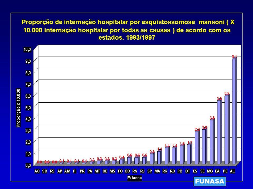 Proporção de internação hospitalar por esquistossomose mansoni ( X 10