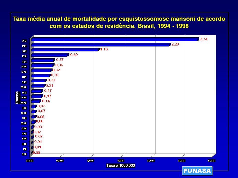 Taxa média anual de mortalidade por esquistossomose mansoni de acordo com os estados de residência. Brasil, 1994 - 1998
