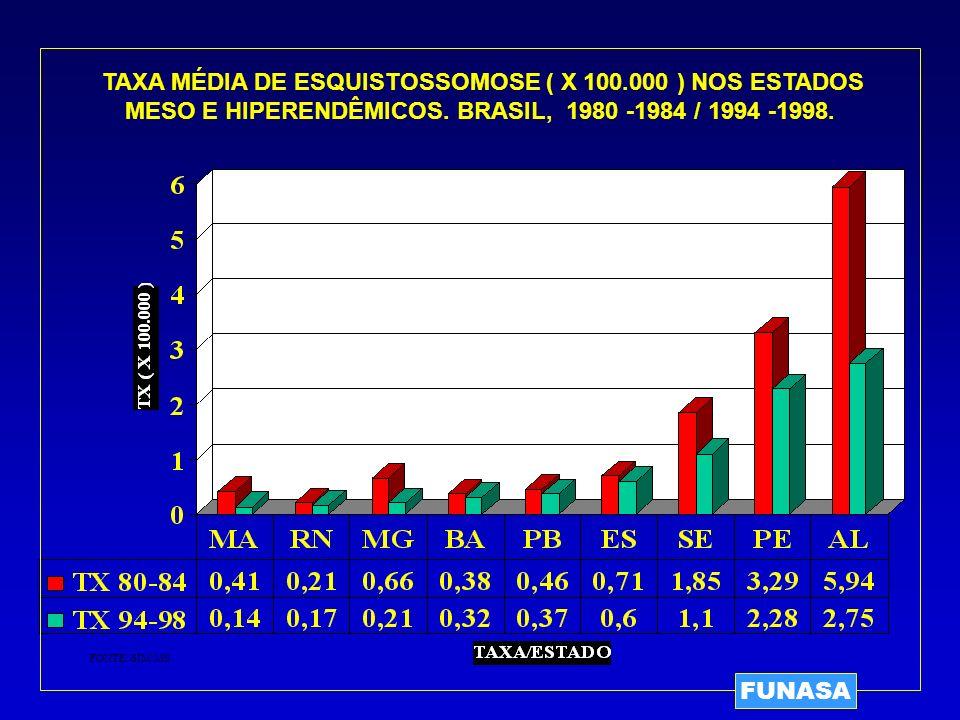 TAXA MÉDIA DE ESQUISTOSSOMOSE ( X 100