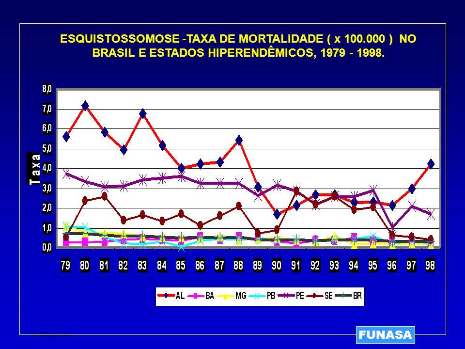 ESQUISTOSSOMOSE -TAXA DE MORTALIDADE ( x 100