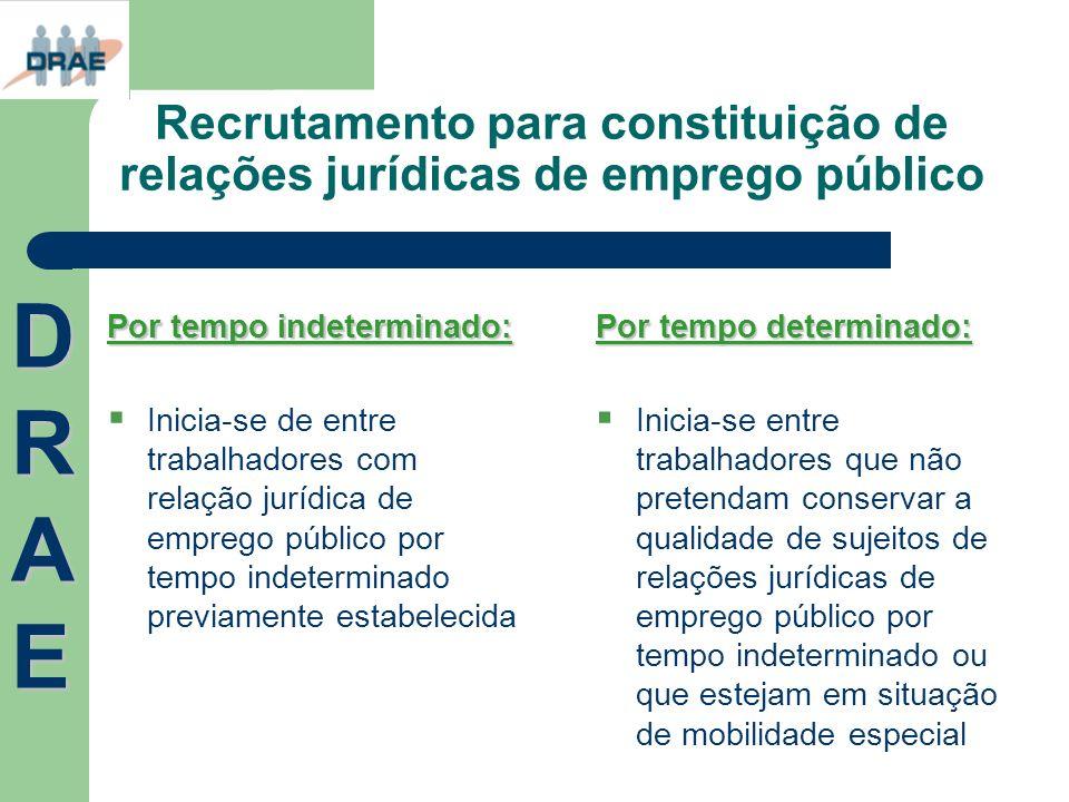 Recrutamento para constituição de relações jurídicas de emprego público