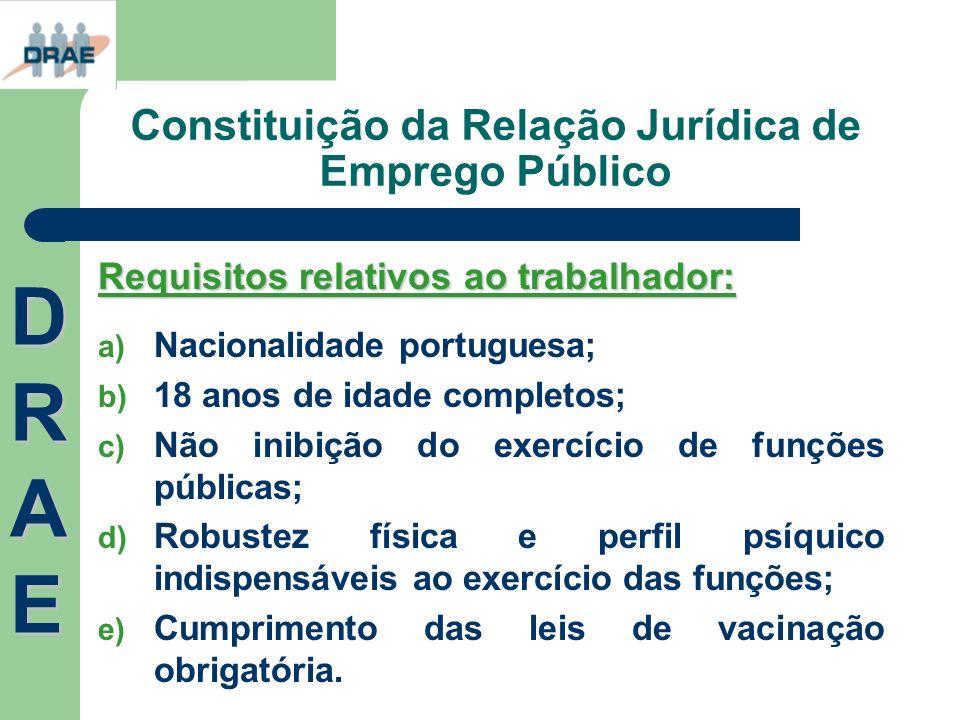 Constituição da Relação Jurídica de Emprego Público