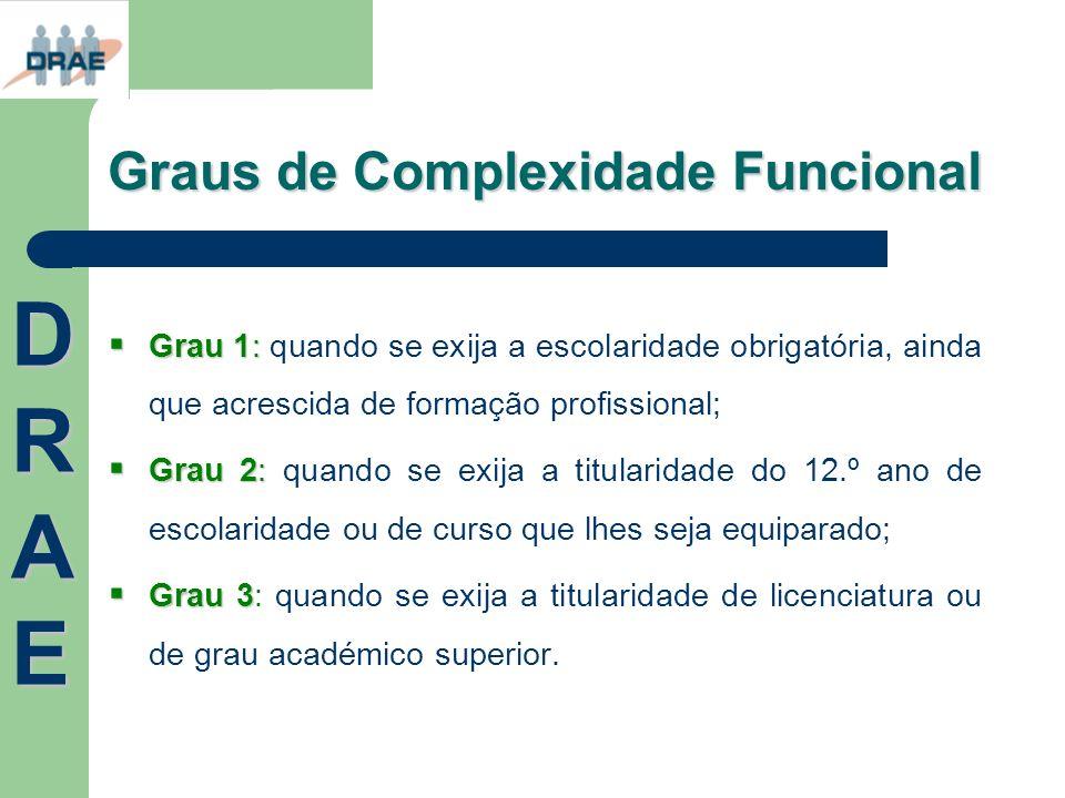 Graus de Complexidade Funcional