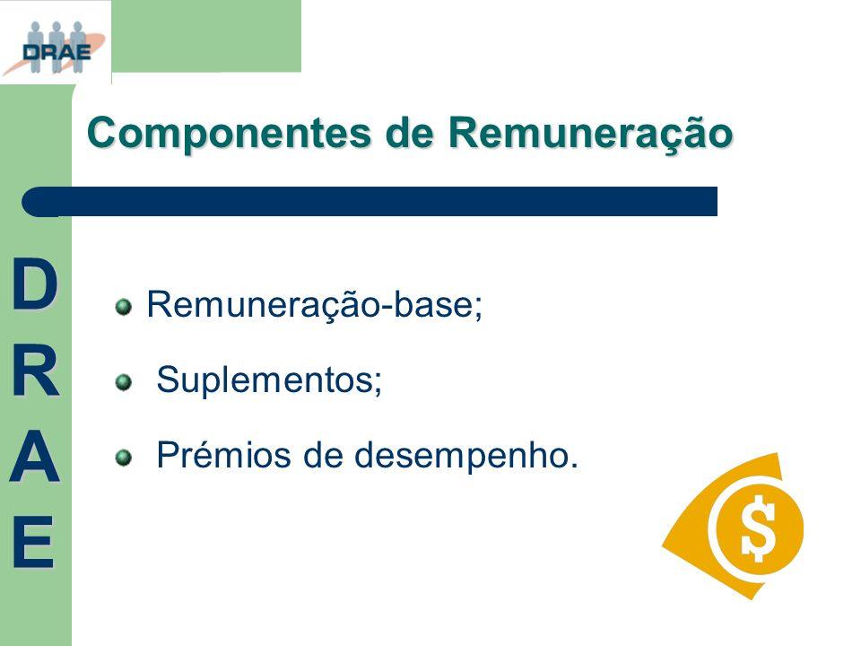 DRAE Componentes de Remuneração Remuneração-base; Suplementos;