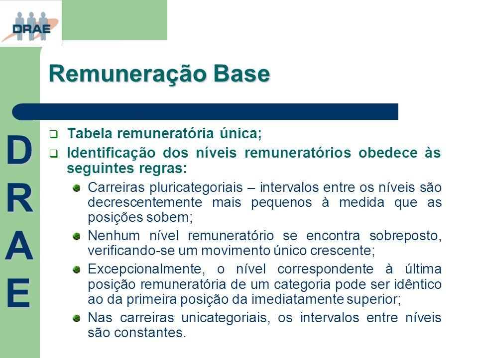 DRAE Remuneração Base Tabela remuneratória única;
