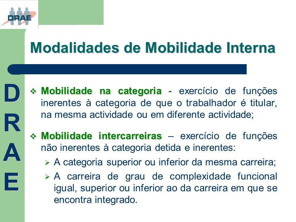 Modalidades de Mobilidade Interna