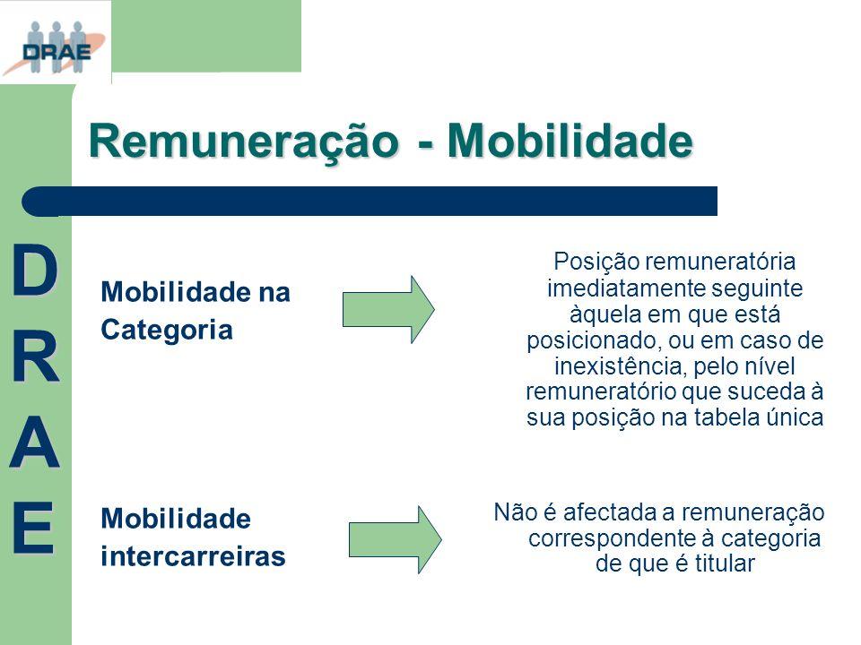 Remuneração - Mobilidade