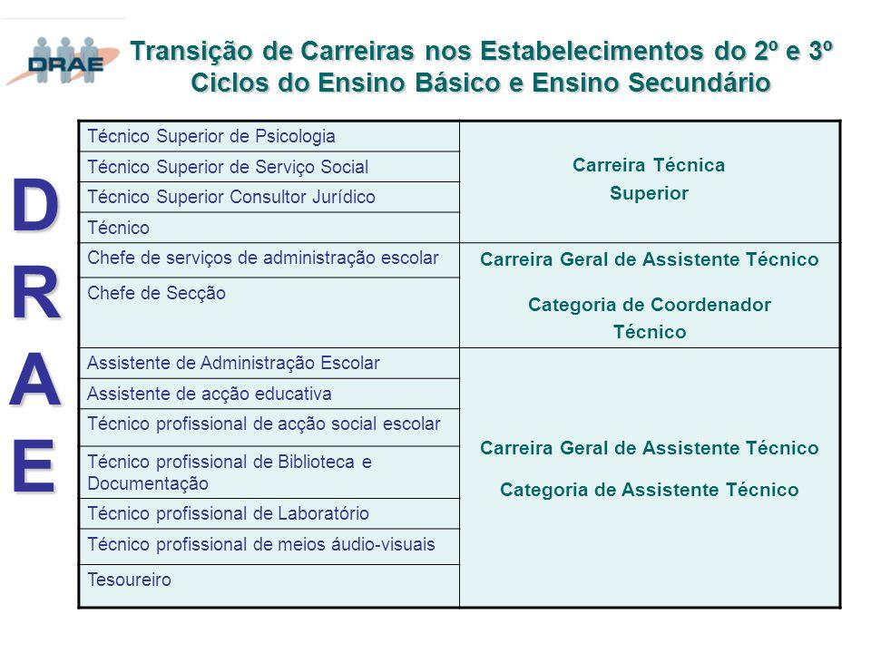 Transição de Carreiras nos Estabelecimentos do 2º e 3º Ciclos do Ensino Básico e Ensino Secundário