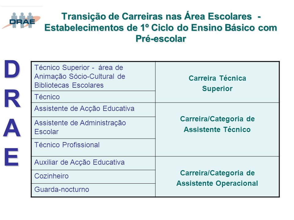 Carreira/Categoria de Assistente Operacional