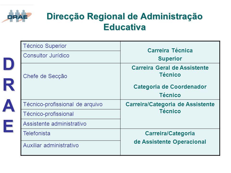 Direcção Regional de Administração Educativa