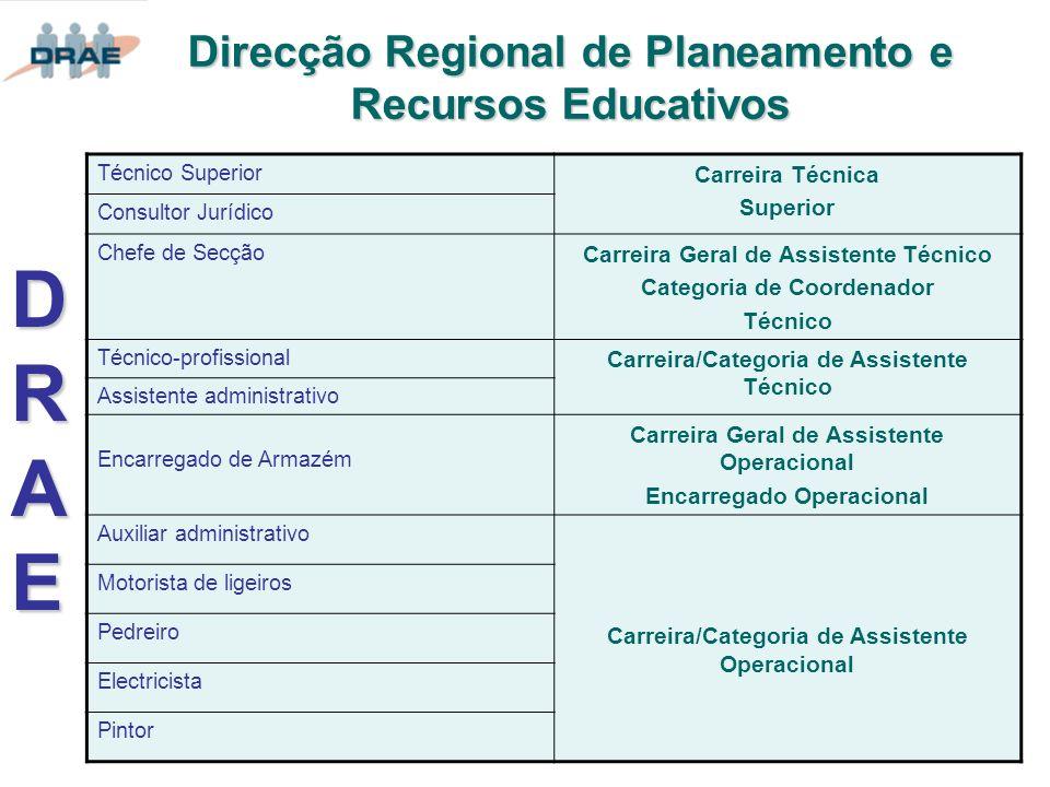 Direcção Regional de Planeamento e Recursos Educativos