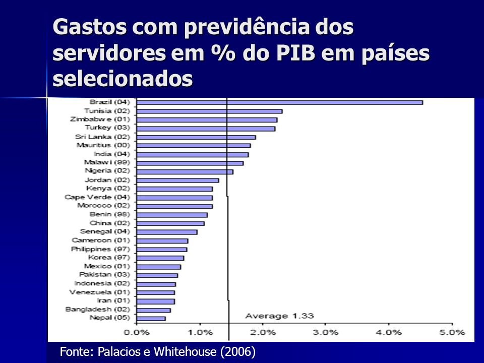 Gastos com previdência dos servidores em % do PIB em países selecionados