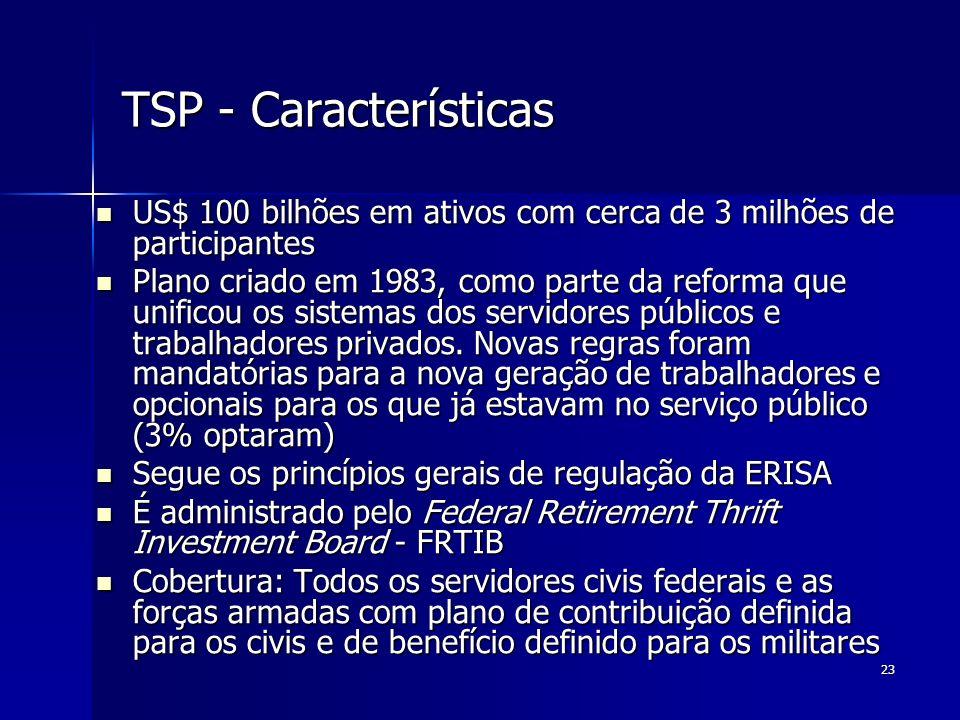 TSP - Características US$ 100 bilhões em ativos com cerca de 3 milhões de participantes.