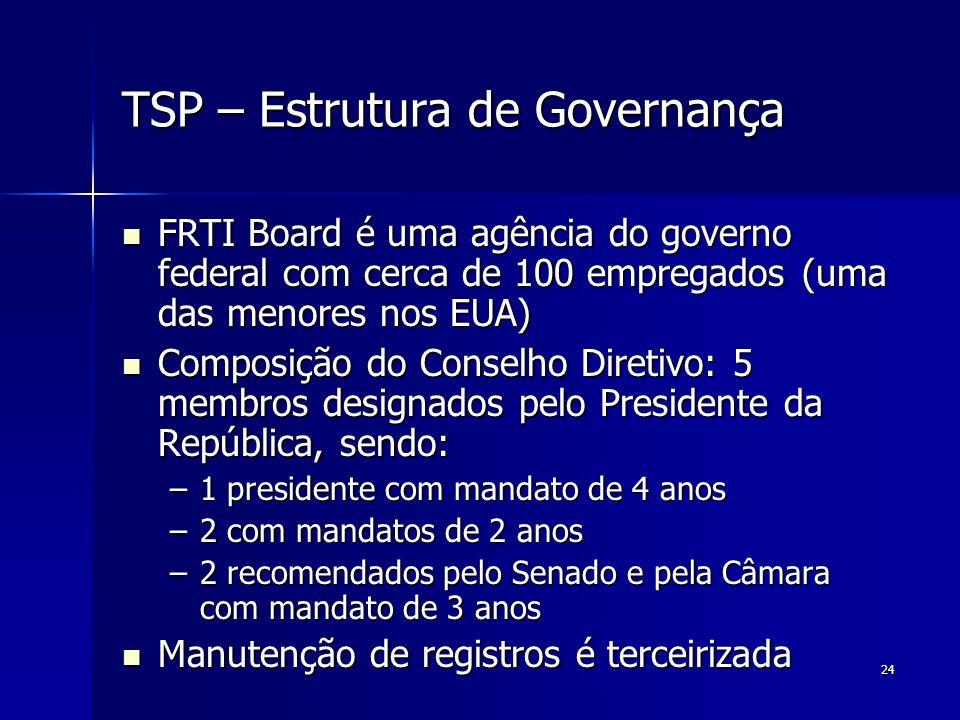 TSP – Estrutura de Governança