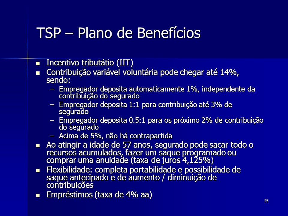 TSP – Plano de Benefícios
