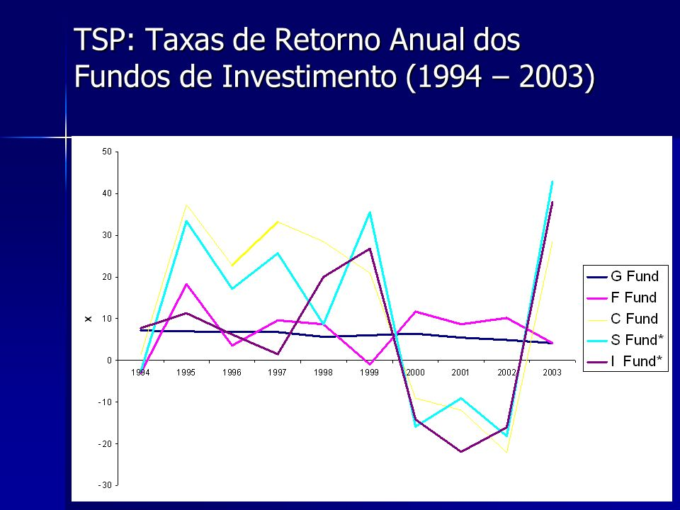 TSP: Taxas de Retorno Anual dos Fundos de Investimento (1994 – 2003)