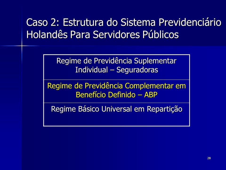 Caso 2: Estrutura do Sistema Previdenciário Holandês Para Servidores Públicos