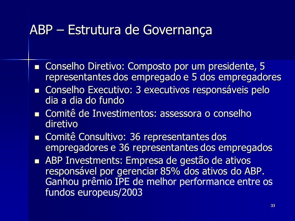 ABP – Estrutura de Governança