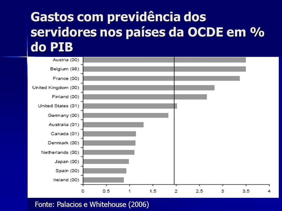 Gastos com previdência dos servidores nos países da OCDE em % do PIB