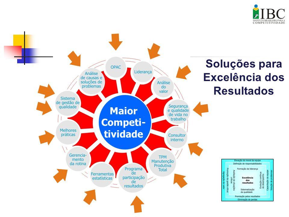 Soluções para Excelência dos Resultados