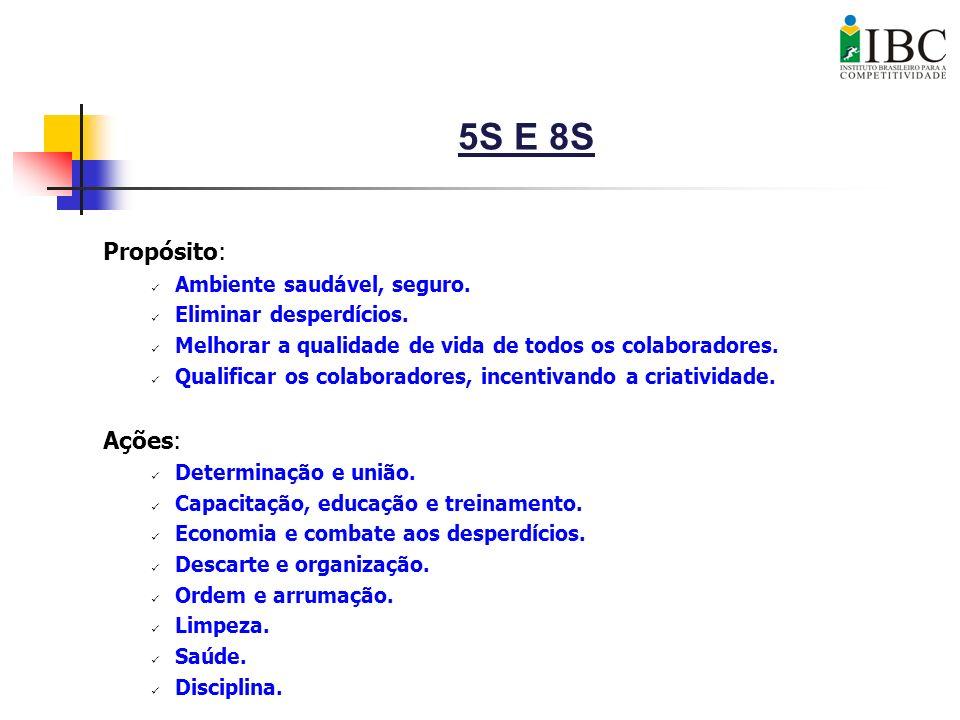 5S E 8S Propósito: Ações: Ambiente saudável, seguro.