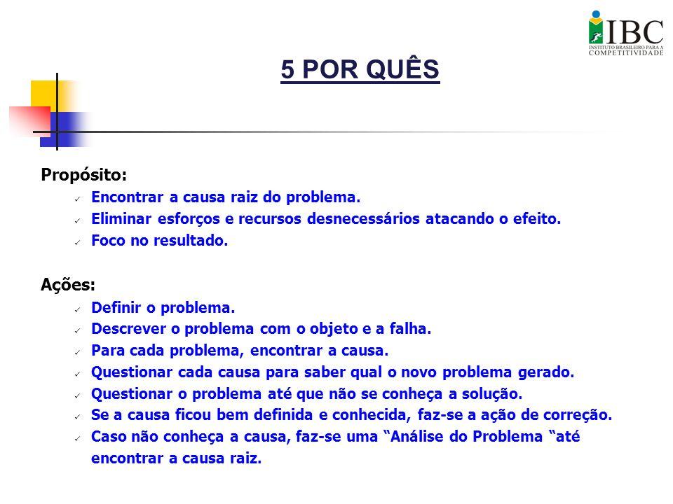 5 POR QUÊS Propósito: Ações: Encontrar a causa raiz do problema.