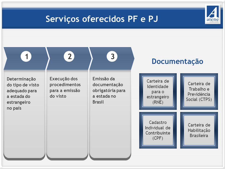 Serviços oferecidos PF e PJ