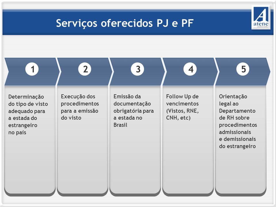 Serviços oferecidos PJ e PF