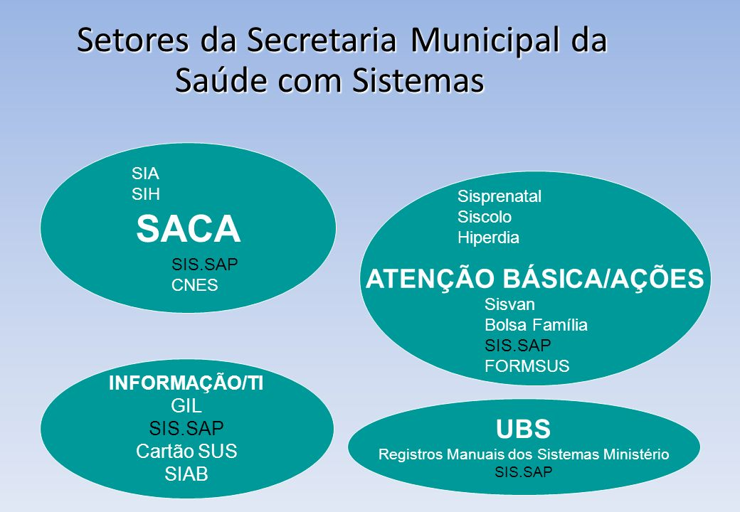Setores da Secretaria Municipal da Saúde com Sistemas
