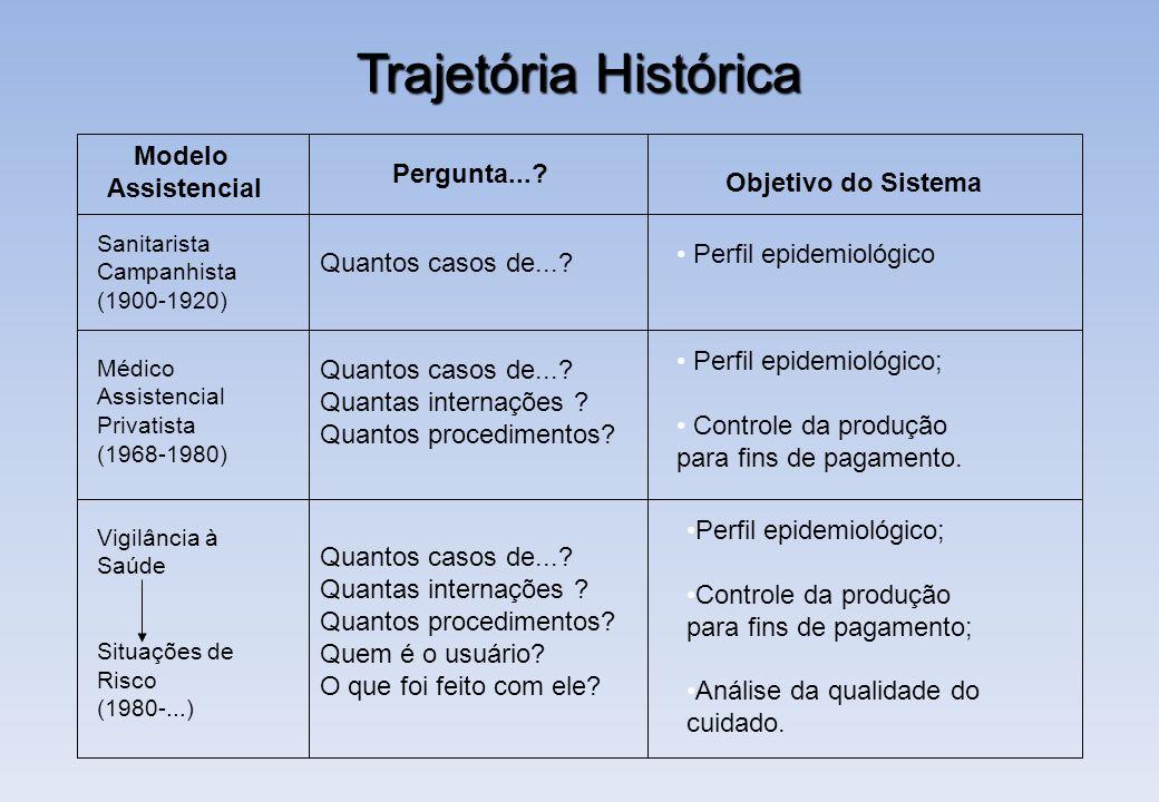 Trajetória Histórica Modelo Assistencial Pergunta...